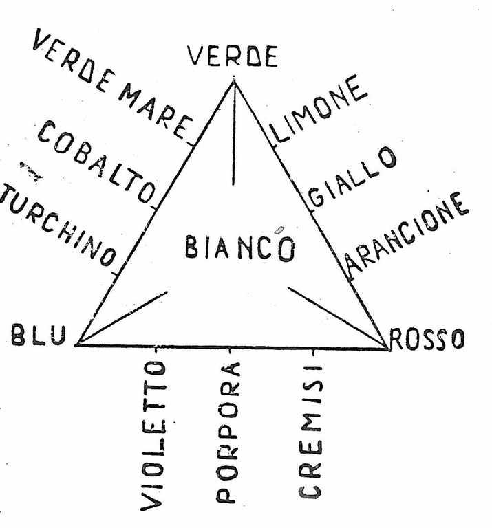 triangolo maxwell colori